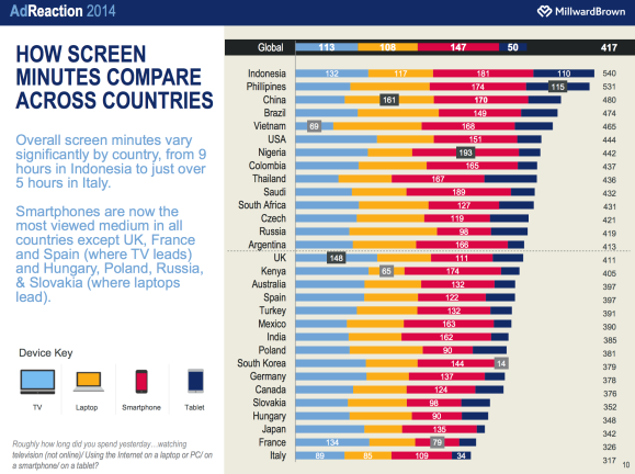 MillardBrown AdReaction 2014 Report - Screen Usage by Countries