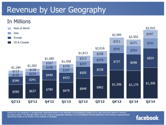 facebook-revenue-by-user-geography-q2-2014