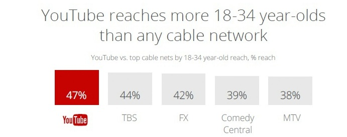 YouTube-reach-vs-cable-channels