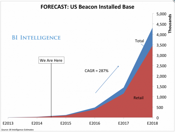 Beacon USA estimate