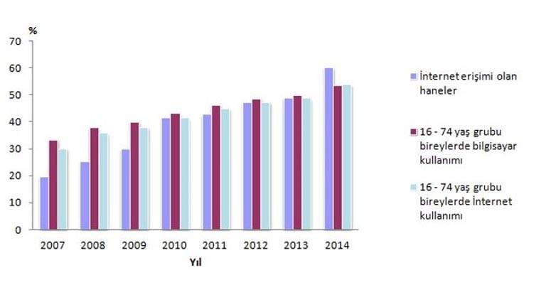 Temel göstergeler, 2007-2014.