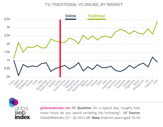 geleneksel-vs-online-tv