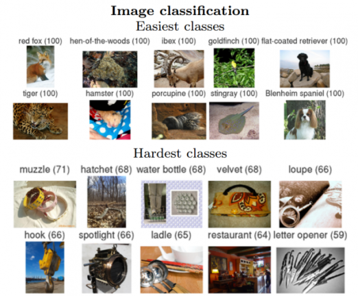 Object-recognition