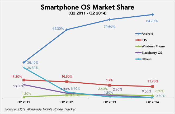 Worldwide-Smartphone-OS-market-share-growth-Q2-2011-Q2-2014