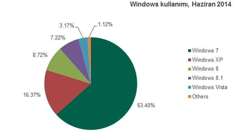 Kaspersky Lab'ın verilerine göre Haziran 2014 itibariyle Türkiye'de Windows XP işletim sistemi kullanan kullanıcıların oranı yüzde 11,65.