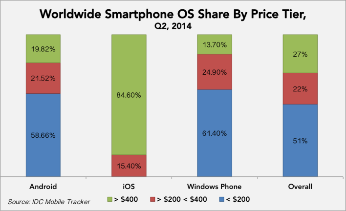 worldwide-smartphone-OS-share-by-price-tag-Q2-2014