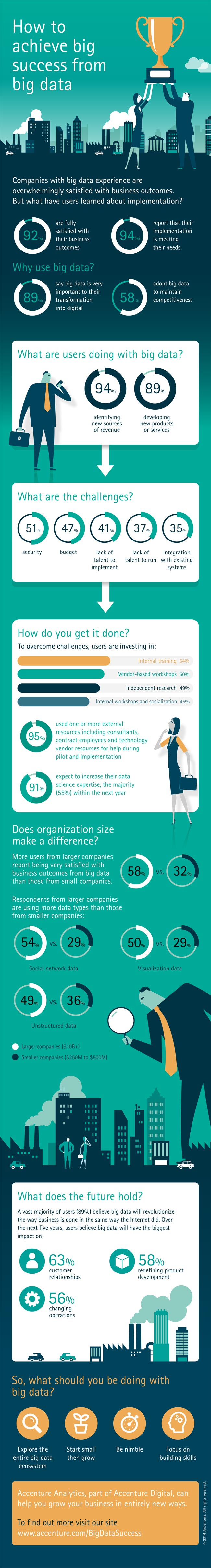 Accenture-Big-Data-Research-Infographic