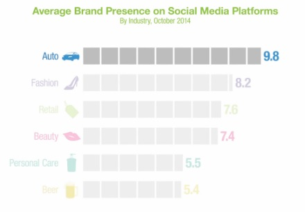 Average-brand-performance-across-social-media-platforms