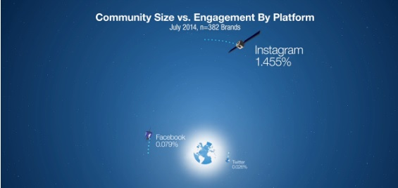 Community-size-vs-Engagement-by-platform