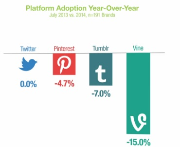 Platform-Adoption-Year-Over-Year