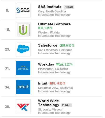 Çalışmak için en ideal teknoloji şirketleri ve genel sıralamadaki yerleri.
