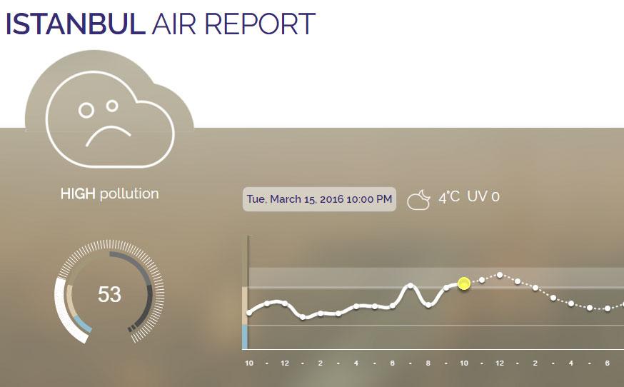 Plume Labs verilerine göre yazıyı hazırladığımız sırada İstanbul'daki hava kirliliği