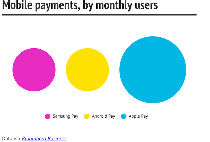 apple pay android pay samsung pay