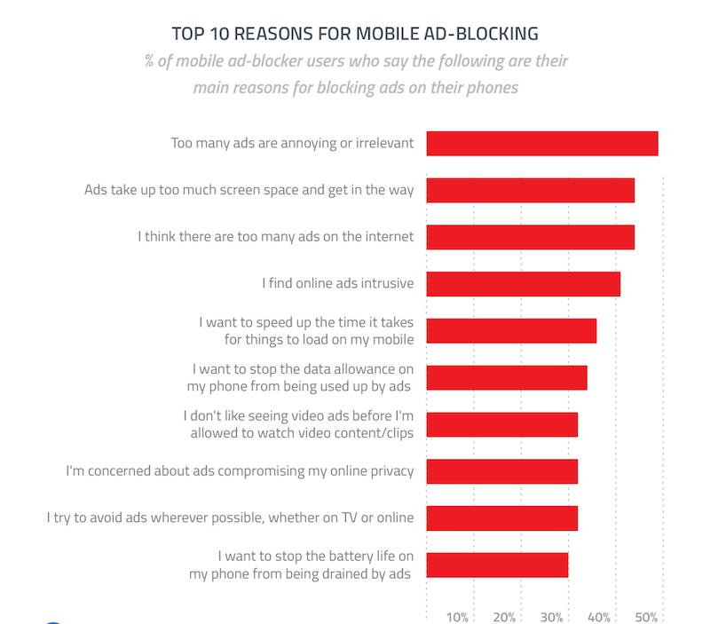 gwi mobil reklam engelleme araştırması