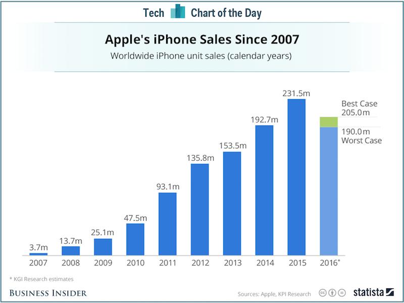 iphone satış grafik 2016