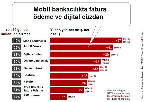 dijital_yerliler-mobil_ödeme-online_ödeme-fintech-mobil_bankacılık
