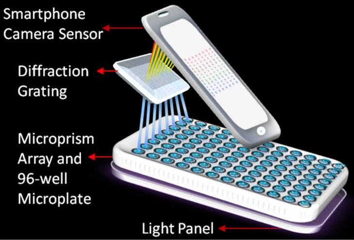 Akıllı telefon laboratuvarı