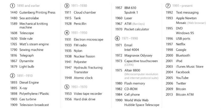teknoloji tarihi