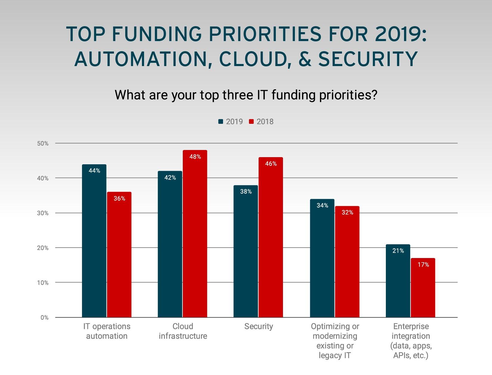 Red Hat 2019 küresel müşteri teknolojileri raporunu yayınladı.