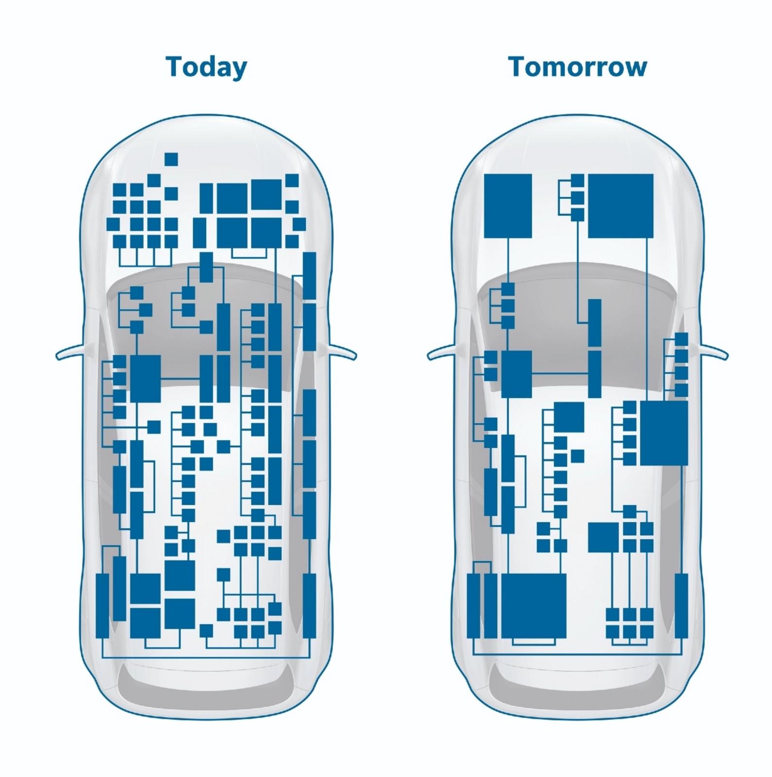 Bosch Mobilite Bilişim Çözümleri ile önemli bir adım atıyor!